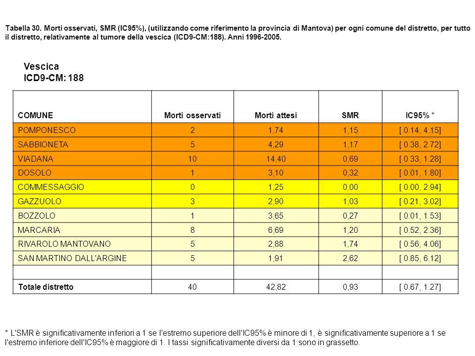 Vescica ICD9-CM: 188 COMUNE Morti osservati Morti attesi SMR IC95% *