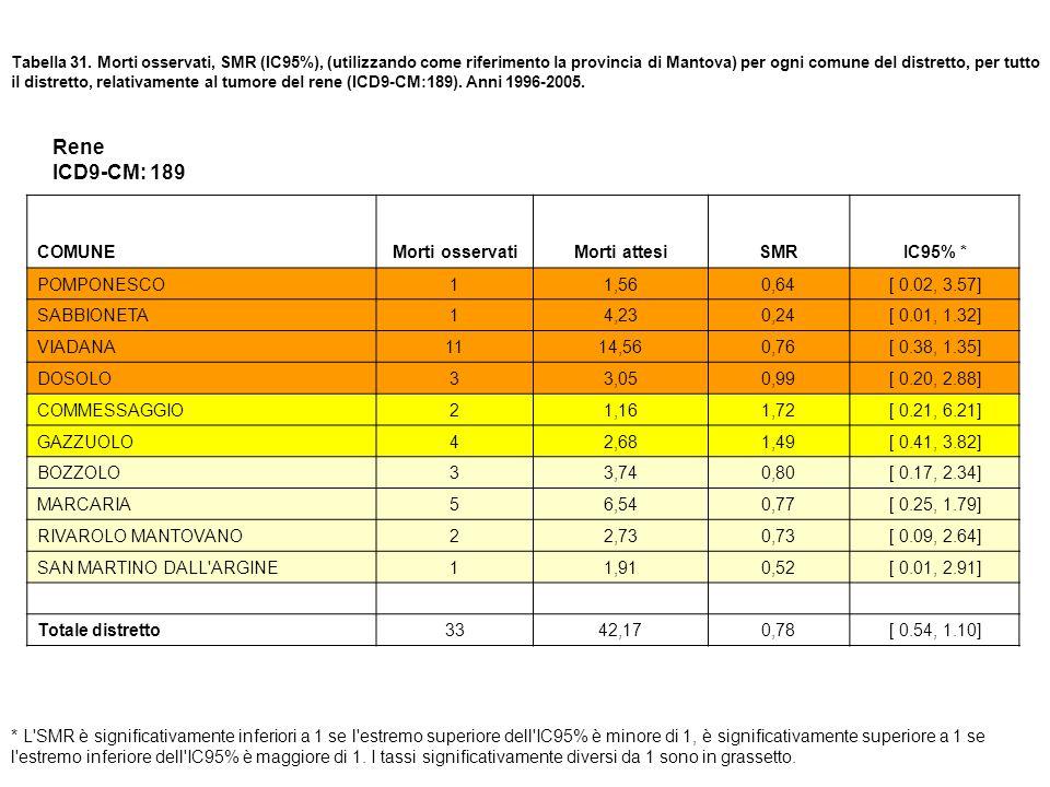 Rene ICD9-CM: 189 COMUNE Morti osservati Morti attesi SMR IC95% *