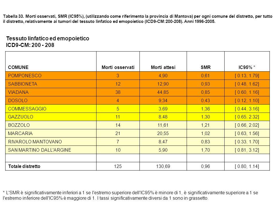 Tessuto linfatico ed emopoietico ICD9-CM: 200 - 208
