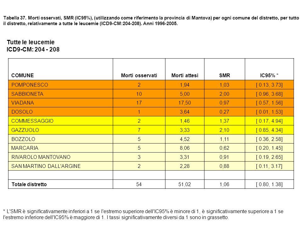 Tutte le leucemie ICD9-CM: 204 - 208