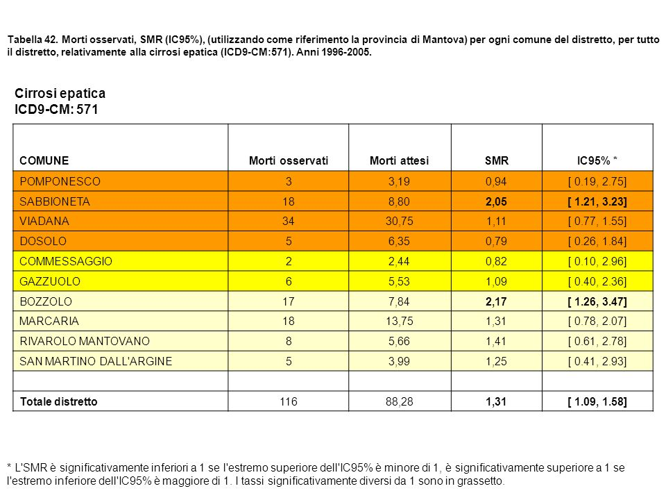 Cirrosi epatica ICD9-CM: 571