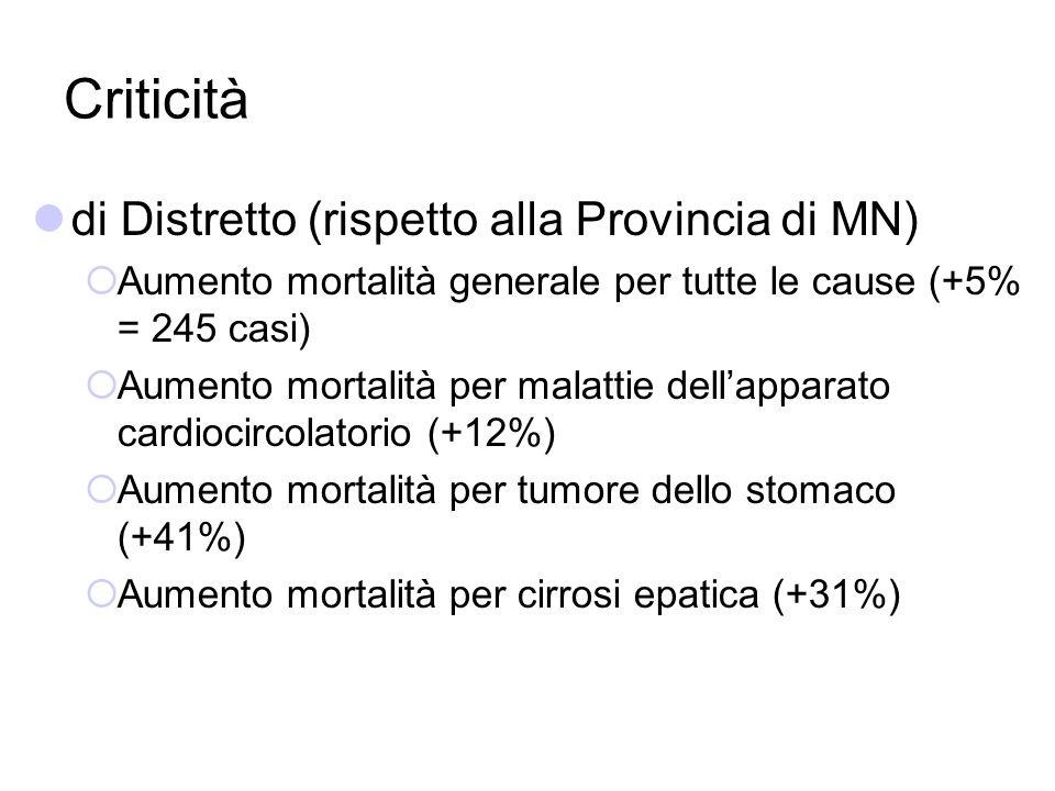 Criticità di Distretto (rispetto alla Provincia di MN)