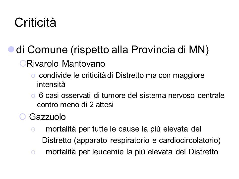 Criticità di Comune (rispetto alla Provincia di MN) Rivarolo Mantovano