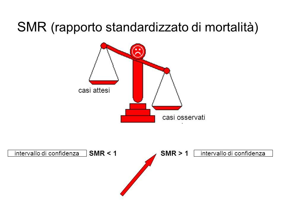 SMR (rapporto standardizzato di mortalità)