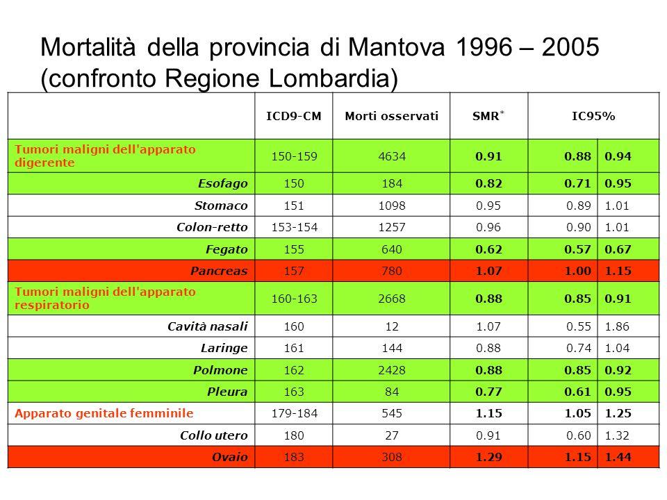 Mortalità della provincia di Mantova 1996 – 2005 (confronto Regione Lombardia)