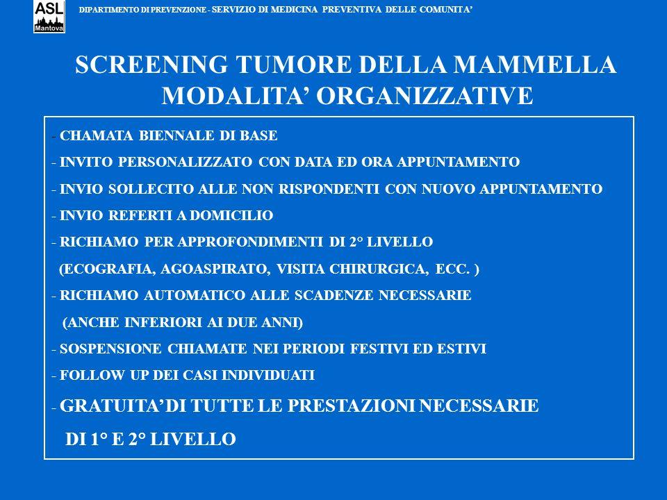 SCREENING TUMORE DELLA MAMMELLA MODALITA' ORGANIZZATIVE
