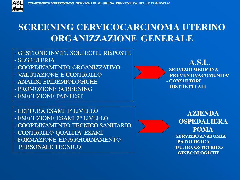 SCREENING CERVICOCARCINOMA UTERINO ORGANIZZAZIONE GENERALE