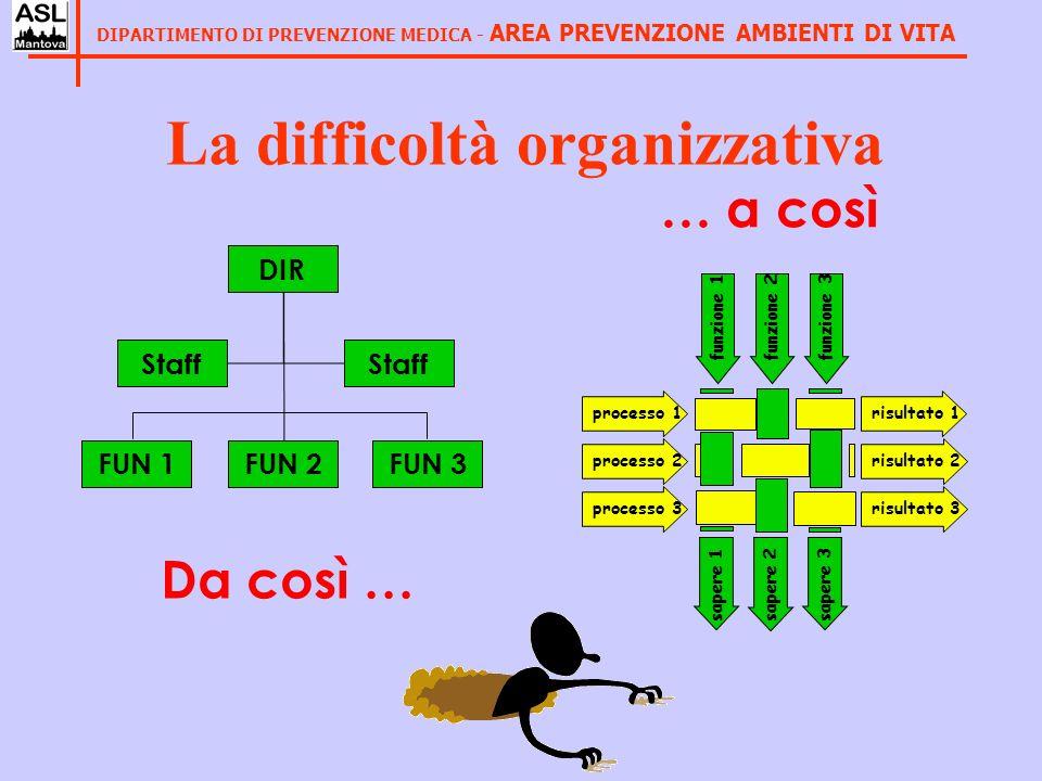 La difficoltà organizzativa