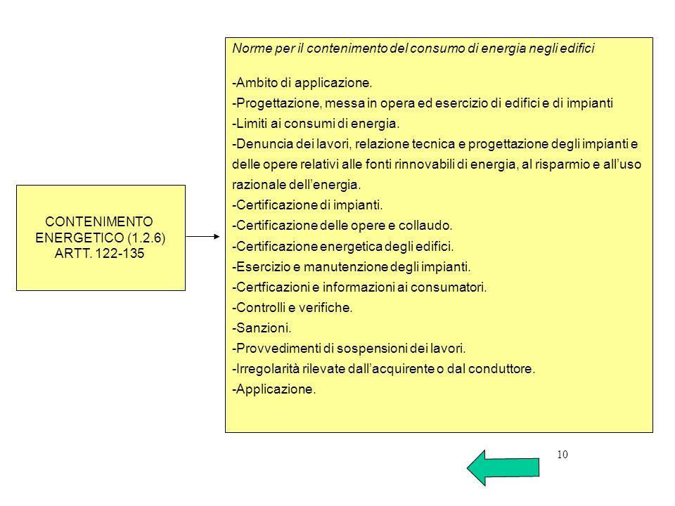 Norme per il contenimento del consumo di energia negli edifici