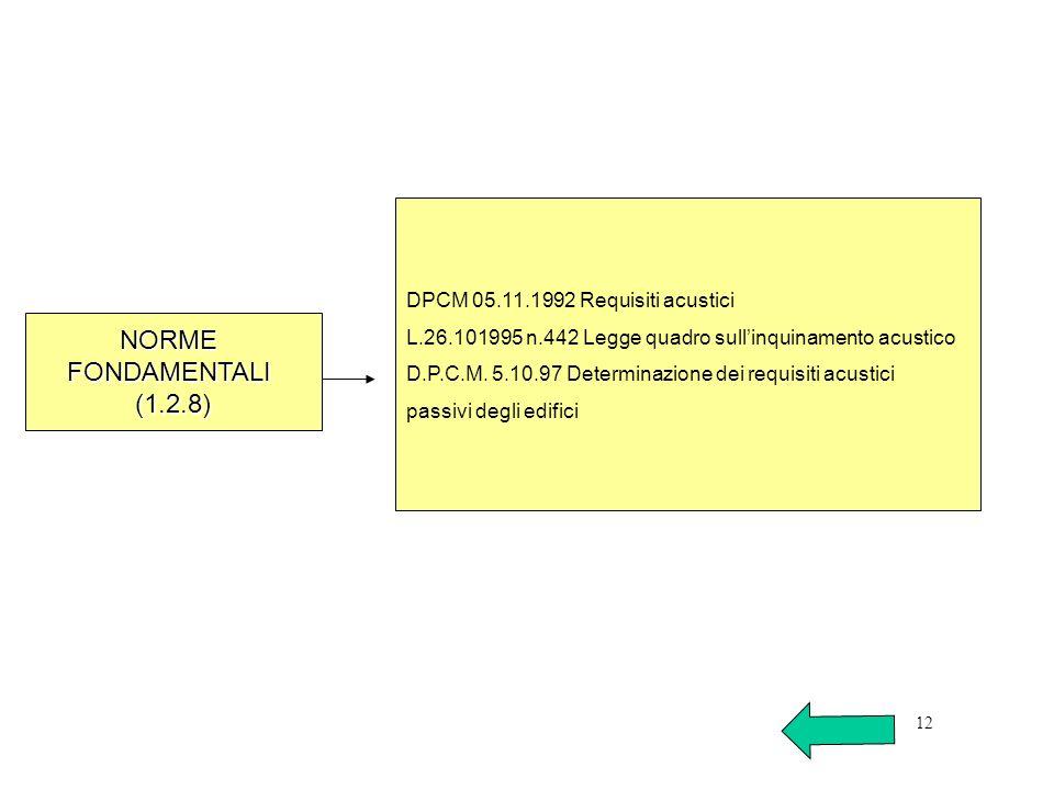 NORME FONDAMENTALI (1.2.8) DPCM 05.11.1992 Requisiti acustici