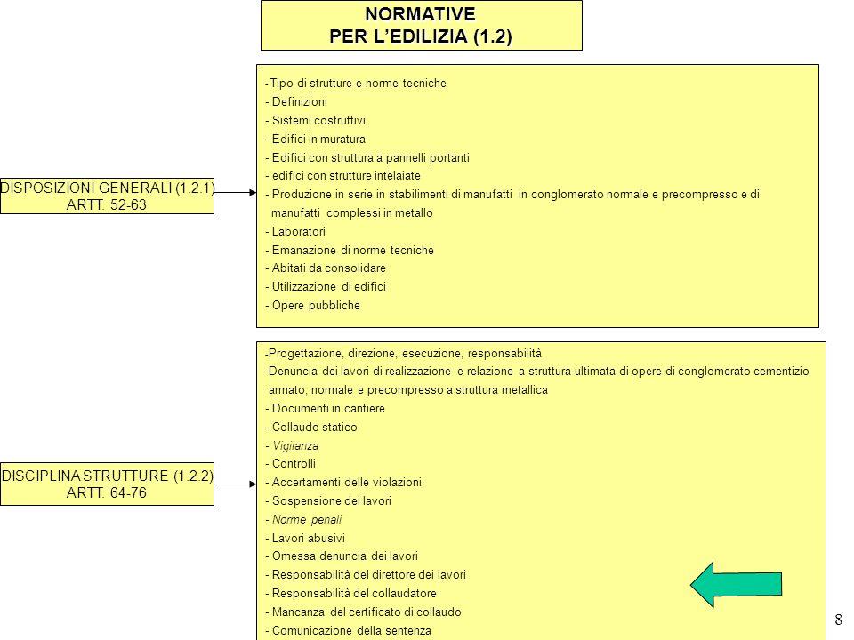NORMATIVE PER L'EDILIZIA (1.2)