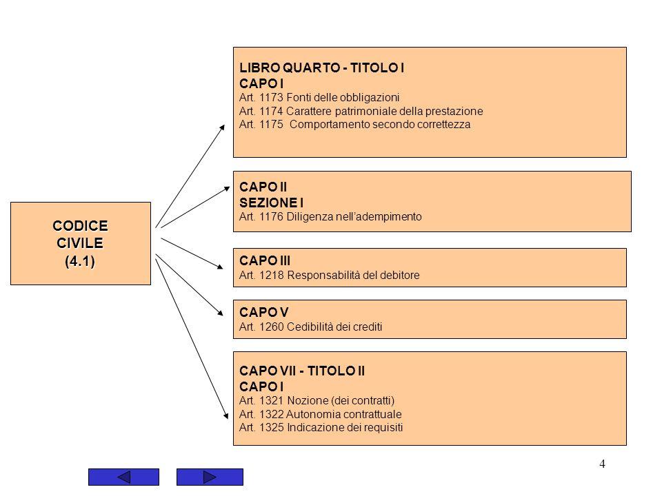 CODICE CIVILE (4.1) LIBRO QUARTO - TITOLO I CAPO I CAPO II SEZIONE I