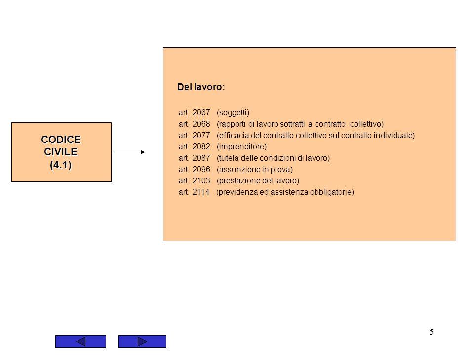 CODICE CIVILE (4.1) Del lavoro: art. 2067 (soggetti)
