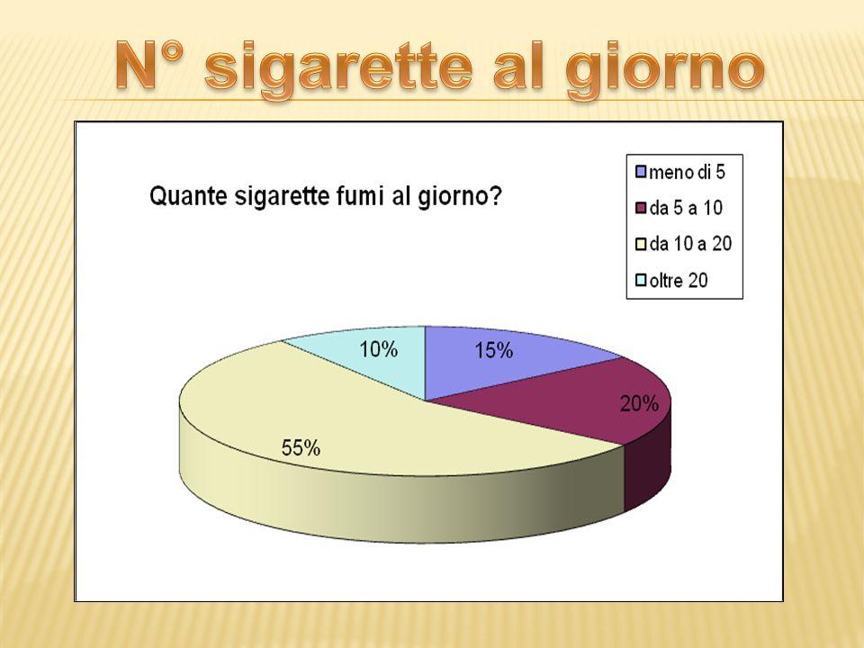 N° sigarette al giorno