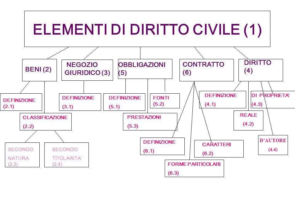 ELEMENTI DI DIRITTO CIVILE (1)