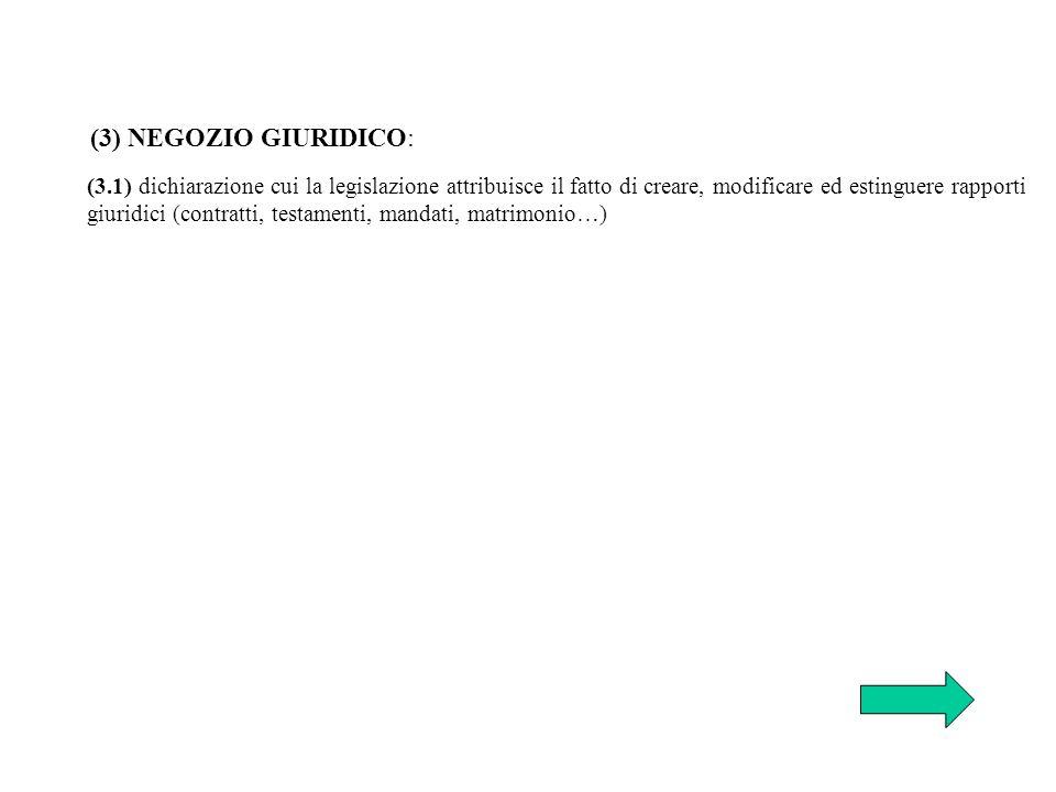(3) NEGOZIO GIURIDICO: (3.1) dichiarazione cui la legislazione attribuisce il fatto di creare, modificare ed estinguere rapporti.