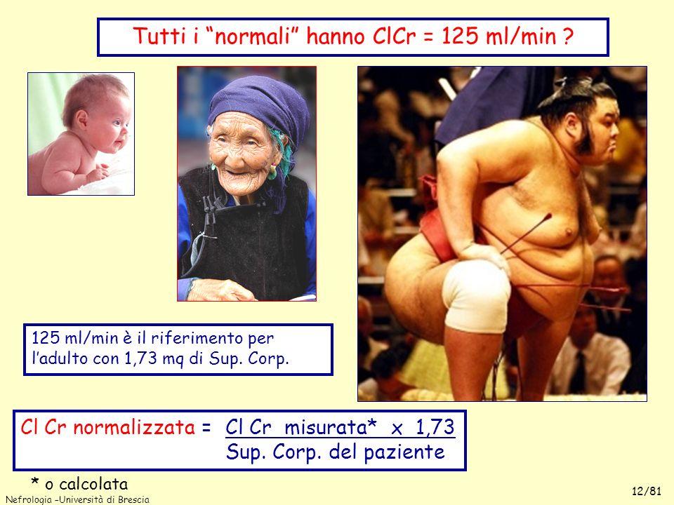 Tutti i normali hanno ClCr = 125 ml/min