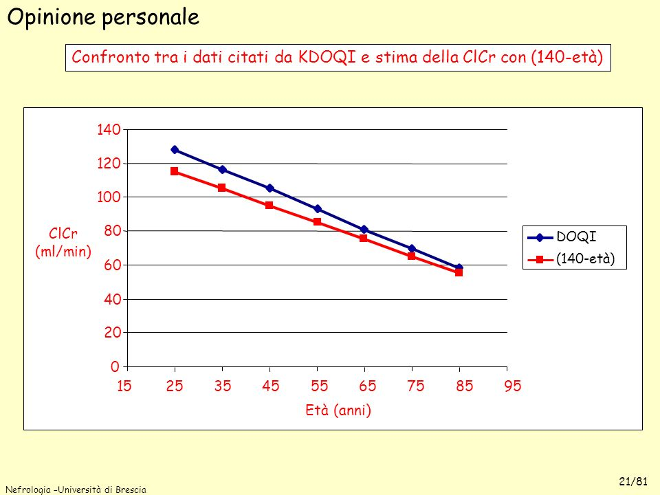 Opinione personale Confronto tra i dati citati da KDOQI e stima della ClCr con (140-età) 140. 120.