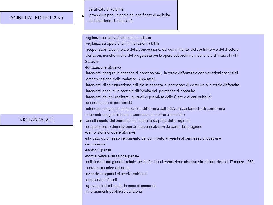 AGIBILITA' EDIFICI (2.3 ) VIGILANZA (2.4)