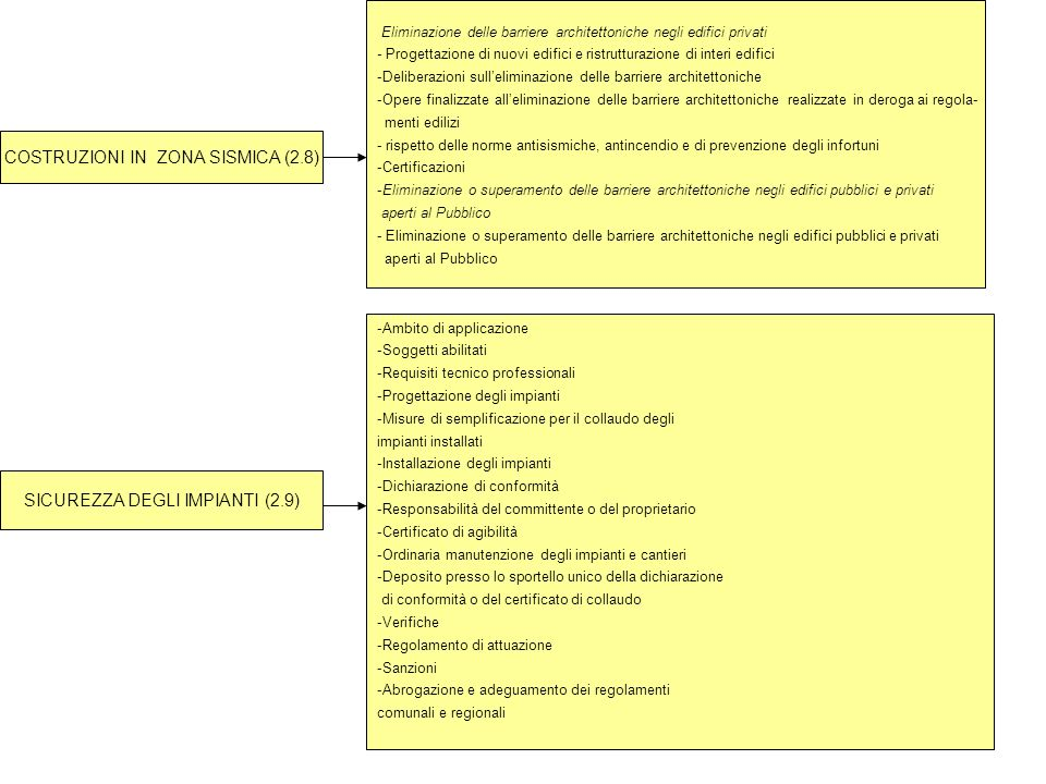 COSTRUZIONI IN ZONA SISMICA (2.8)