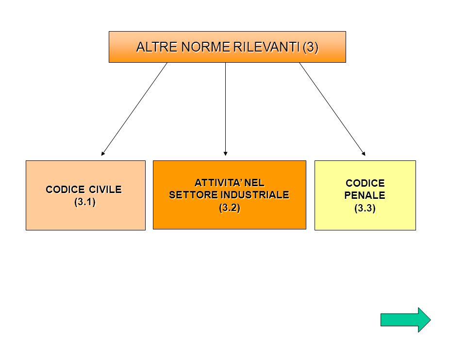 ALTRE NORME RILEVANTI (3)