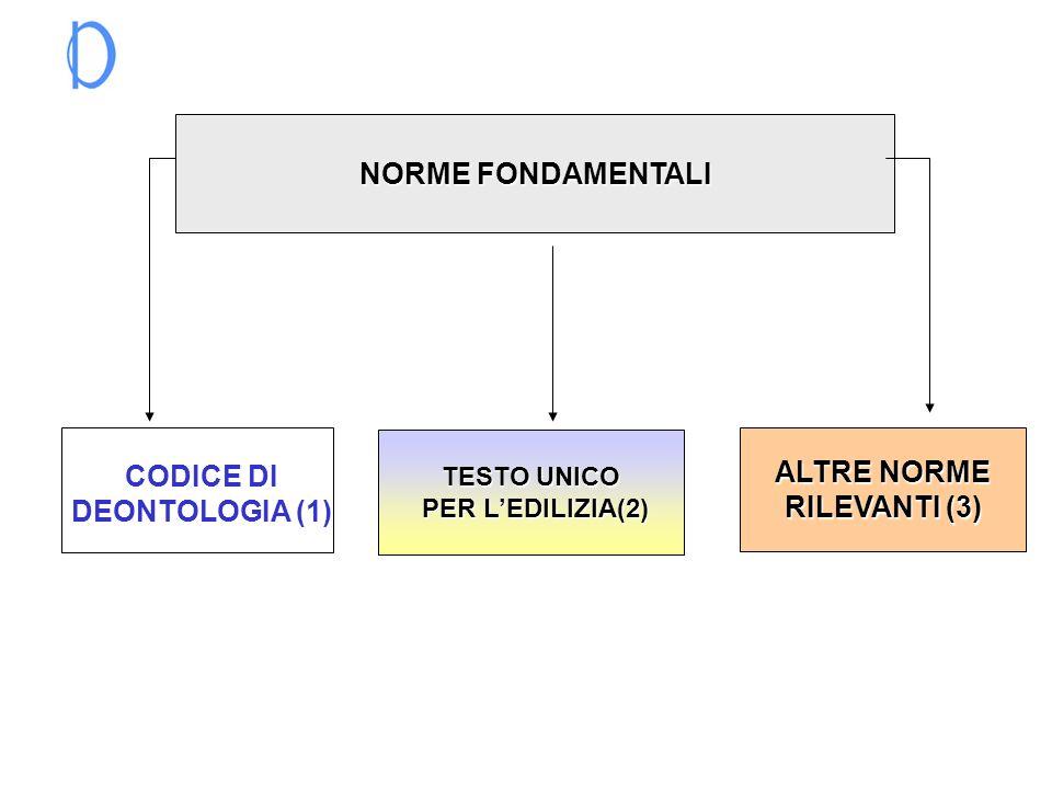 NORME FONDAMENTALI CODICE DI DEONTOLOGIA (1) ALTRE NORME RILEVANTI (3)