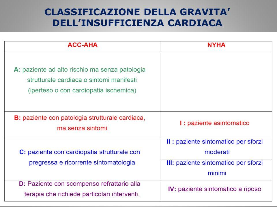CLASSIFICAZIONE DELLA GRAVITA' DELL'INSUFFICIENZA CARDIACA