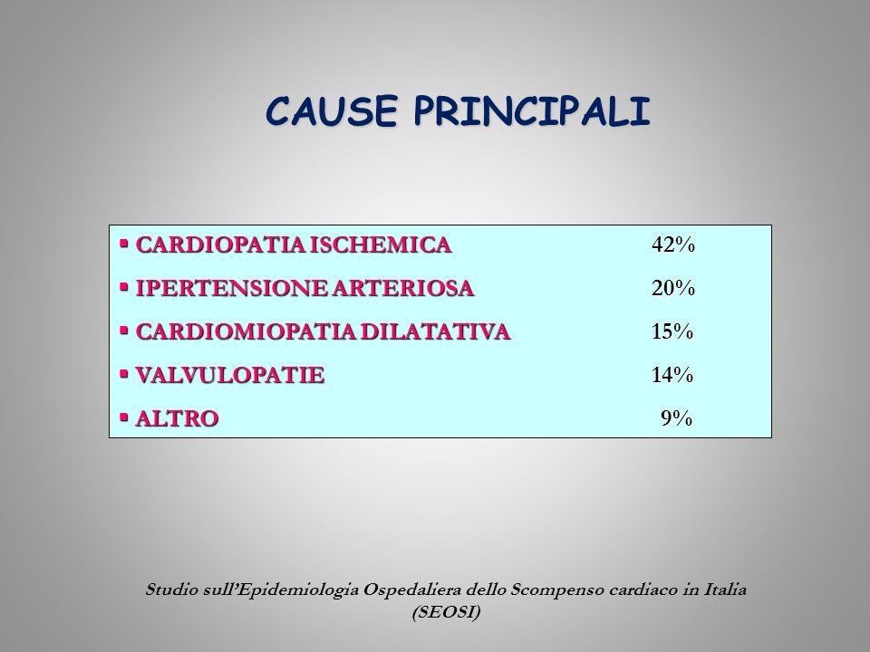 CAUSE PRINCIPALI CARDIOPATIA ISCHEMICA 42% IPERTENSIONE ARTERIOSA 20%