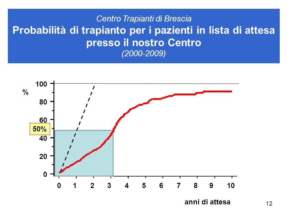 Centro Trapianti di Brescia Probabilità di trapianto per i pazienti in lista di attesa presso il nostro Centro (2000-2009)