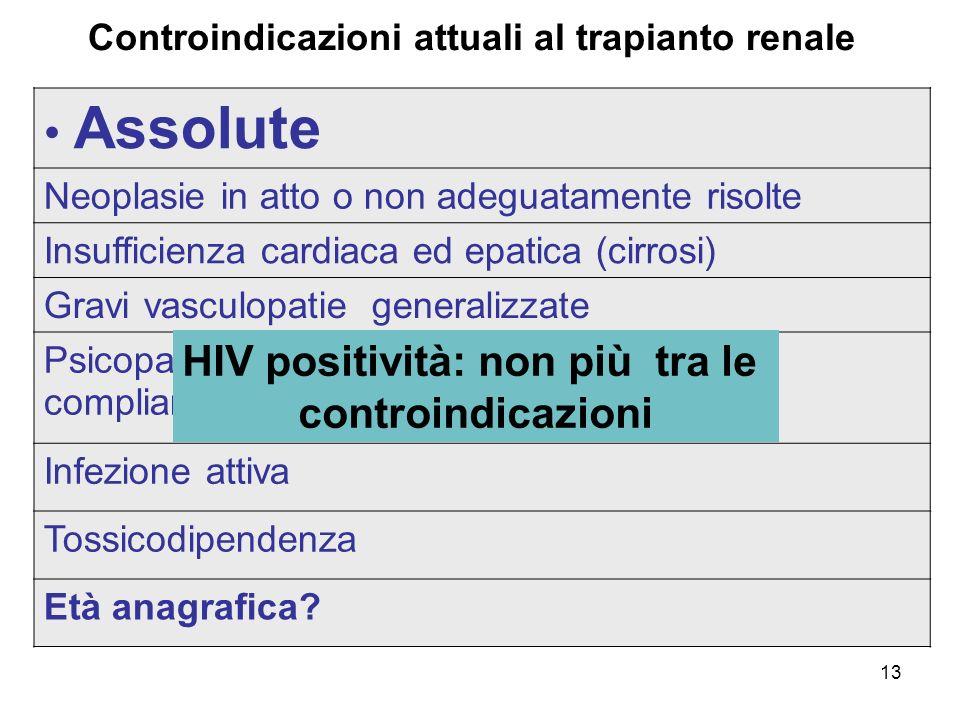 Assolute HIV positività: non più tra le controindicazioni