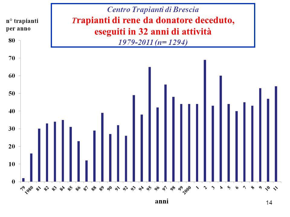 eseguiti in 32 anni di attività 1979-2011 (n= 1294)