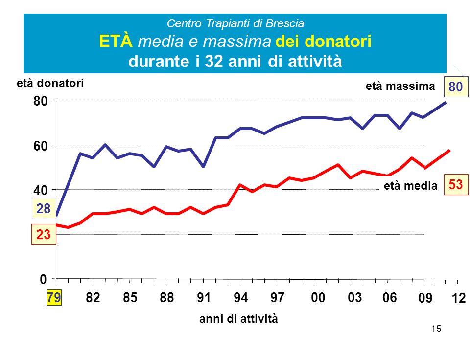 Centro Trapianti di Brescia ETÀ media e massima dei donatori durante i 32 anni di attività