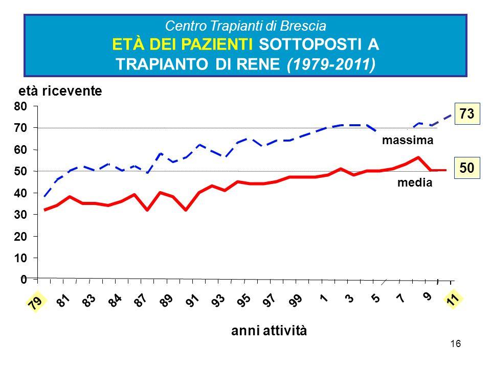 Centro Trapianti di Brescia ETÀ DEI PAZIENTI SOTTOPOSTI A TRAPIANTO DI RENE (1979-2011)