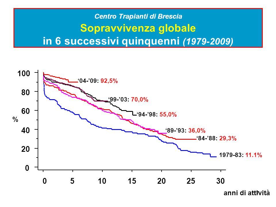 Centro Trapianti di Brescia Sopravvivenza globale in 6 successivi quinquenni (1979-2009)