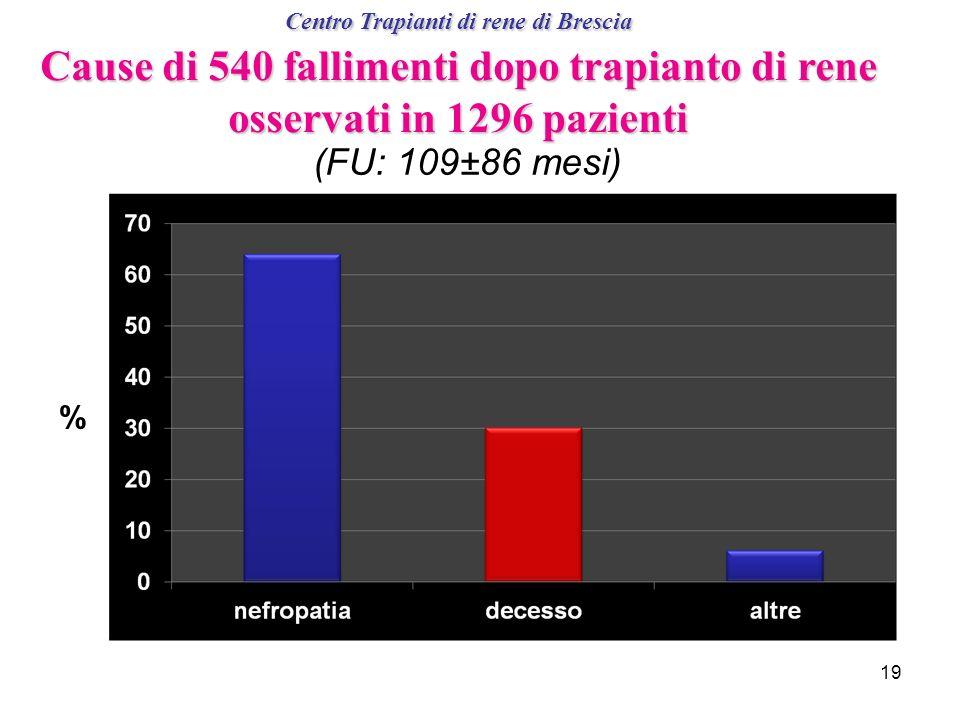 Centro Trapianti di rene di Brescia Cause di 540 fallimenti dopo trapianto di rene osservati in 1296 pazienti