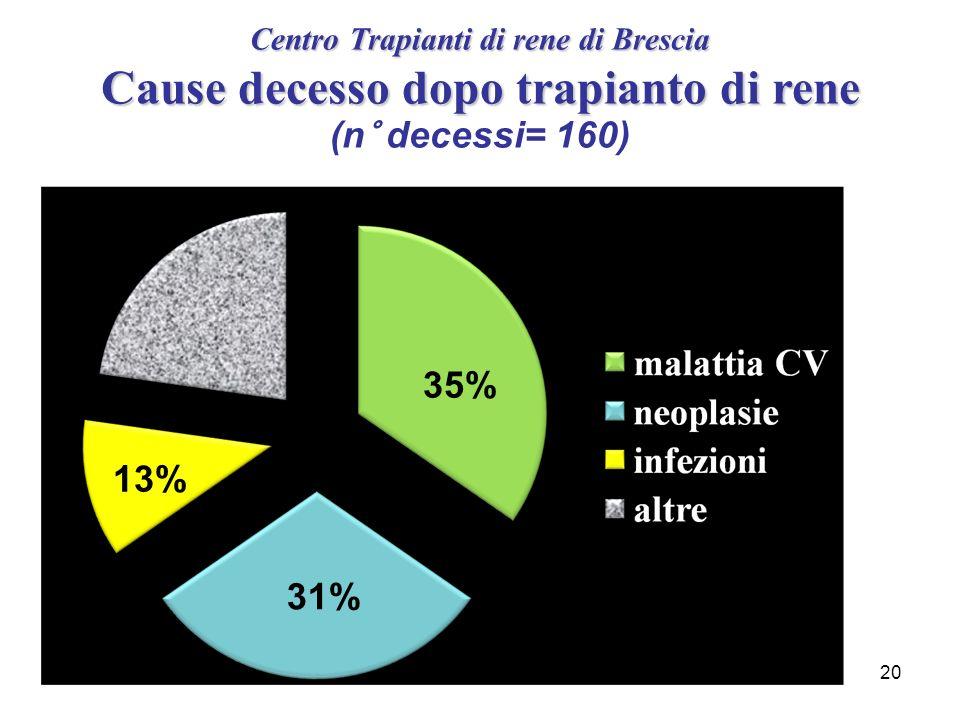 Centro Trapianti di rene di Brescia Cause decesso dopo trapianto di rene (n° decessi= 160)