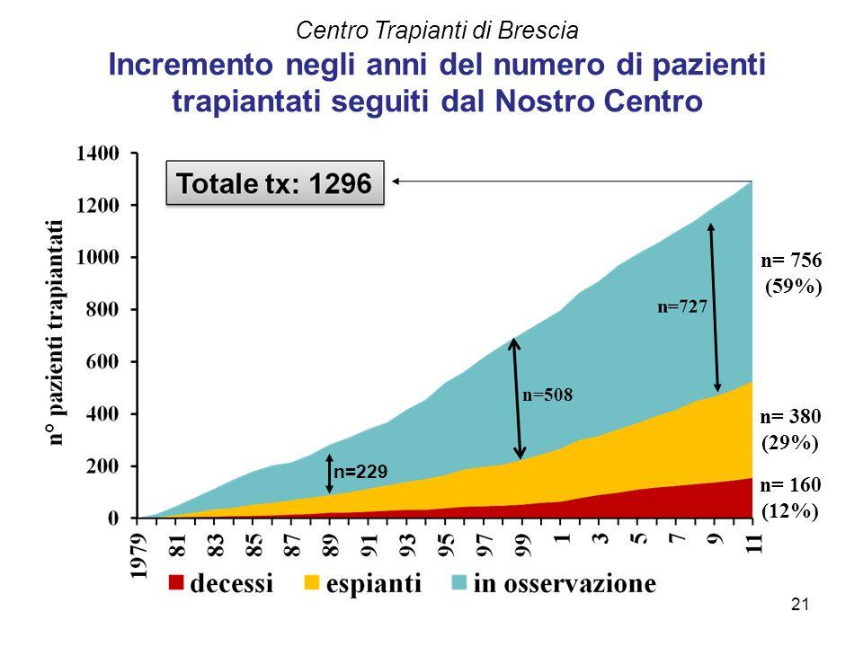 Centro Trapianti di Brescia Incremento negli anni del numero di pazienti trapiantati seguiti dal Nostro Centro