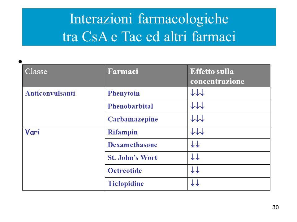 Interazioni farmacologiche tra CsA e Tac ed altri farmaci