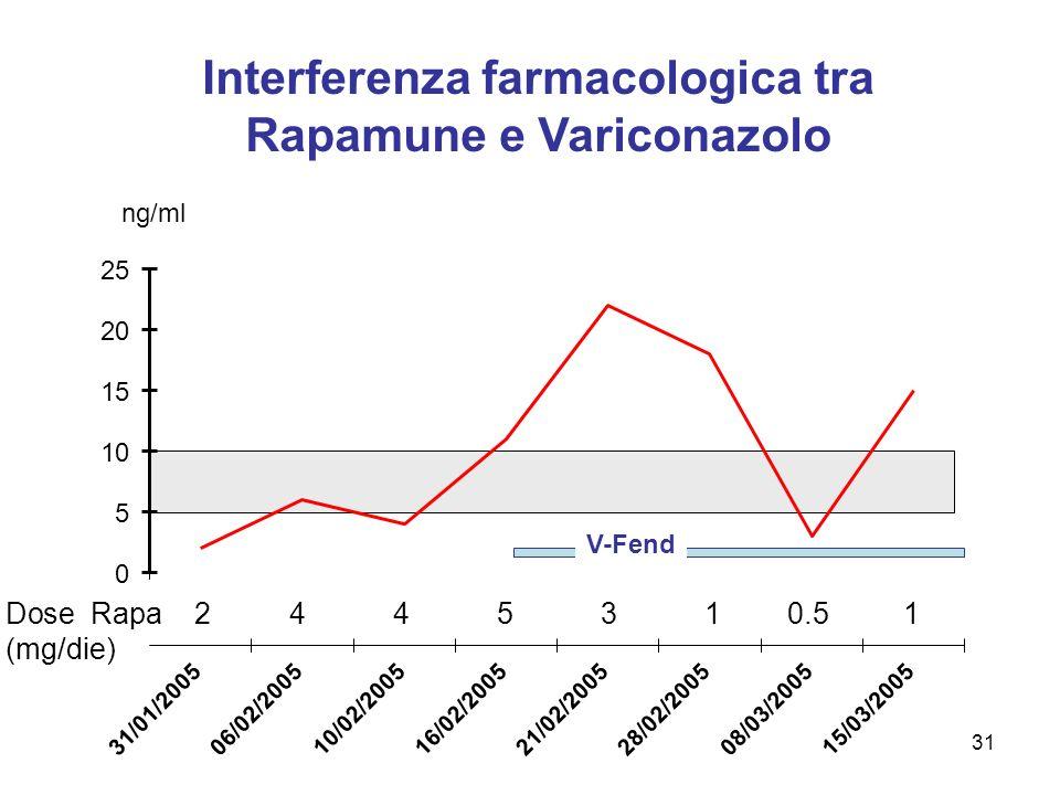 Interferenza farmacologica tra Rapamune e Variconazolo