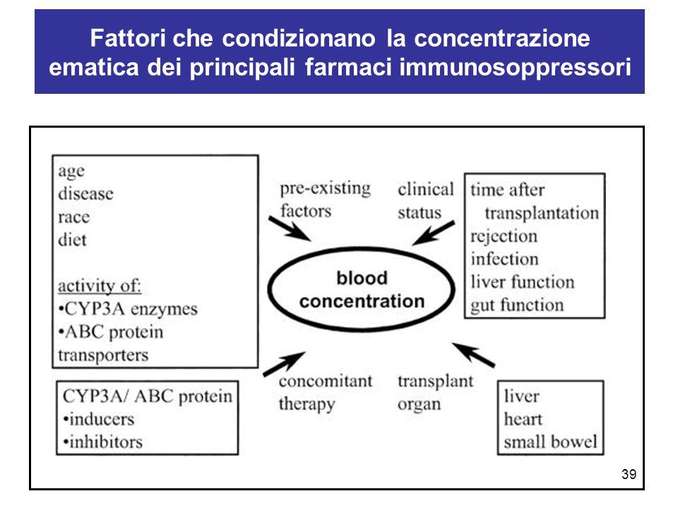 Fattori che condizionano la concentrazione ematica dei principali farmaci immunosoppressori