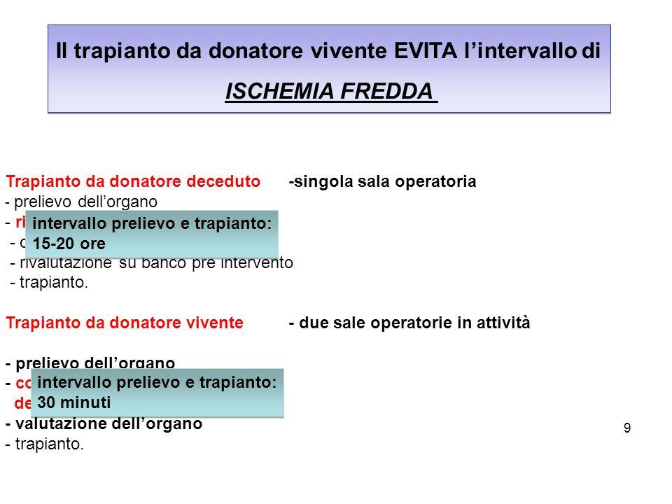 Il trapianto da donatore vivente EVITA l'intervallo di