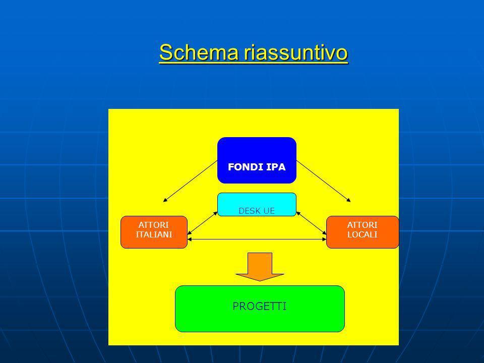 Schema riassuntivo PROGETTI FONDI IPA ATTORI ITALIANI ATTORI LOCALI