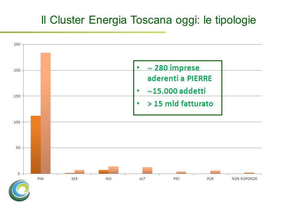 Il Cluster Energia Toscana oggi: le tipologie