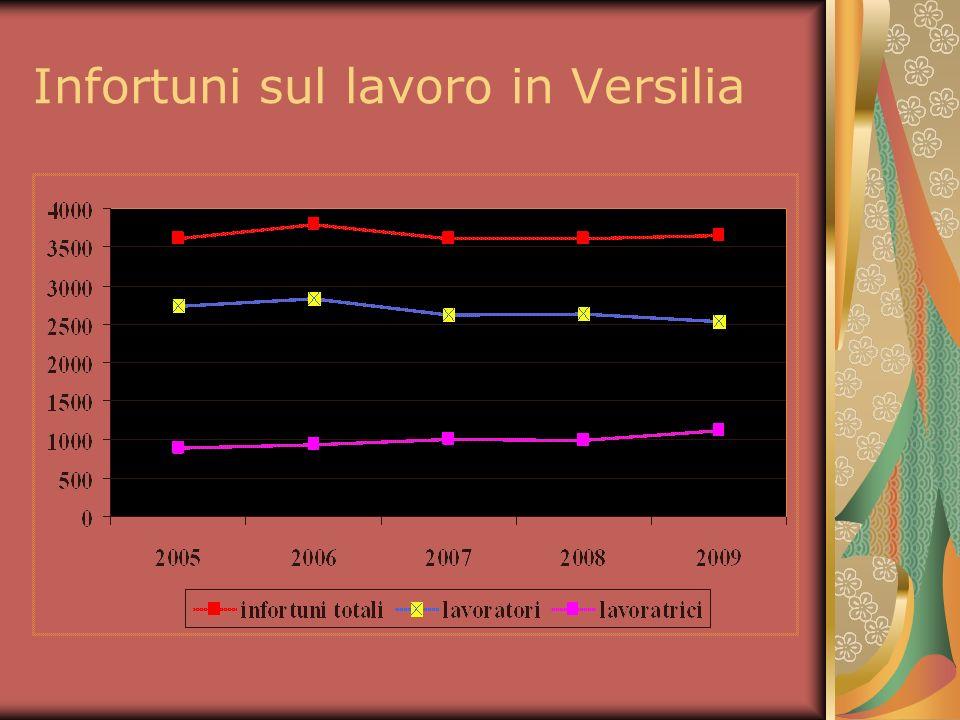 Infortuni sul lavoro in Versilia