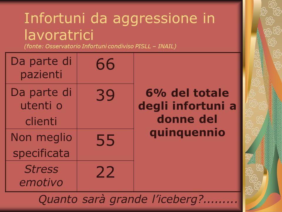 6% del totale degli infortuni a donne del quinquennio