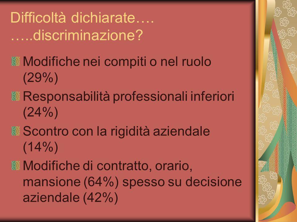 Difficoltà dichiarate…. …..discriminazione