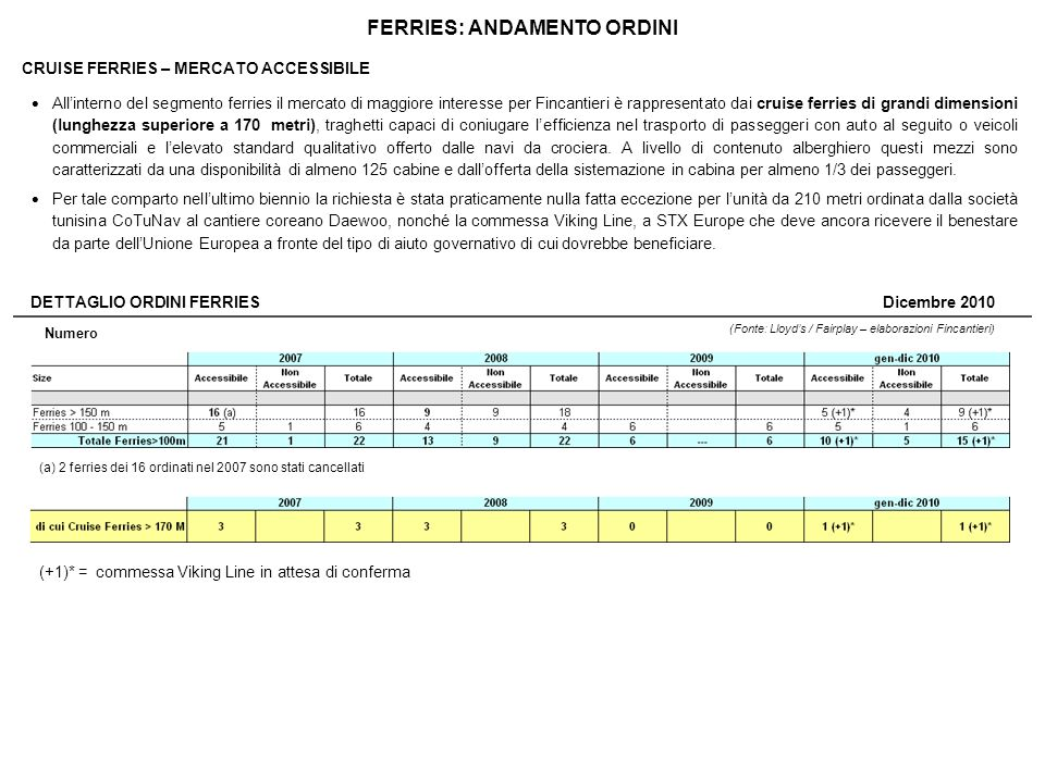 FERRIES: ANDAMENTO ORDINI