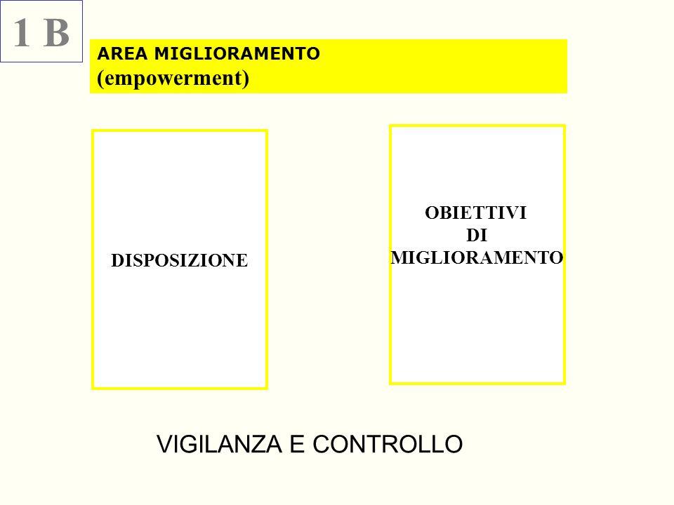 1 B VIGILANZA E CONTROLLO (empowerment) OBIETTIVI DI MIGLIORAMENTO
