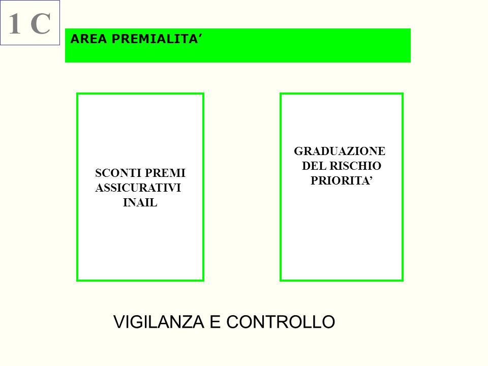 1 C VIGILANZA E CONTROLLO AREA PREMIALITA' GRADUAZIONE DEL RISCHIO