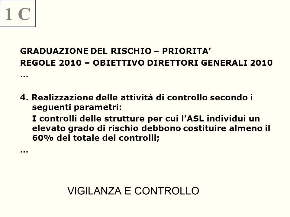 1 C VIGILANZA E CONTROLLO GRADUAZIONE DEL RISCHIO – PRIORITA'